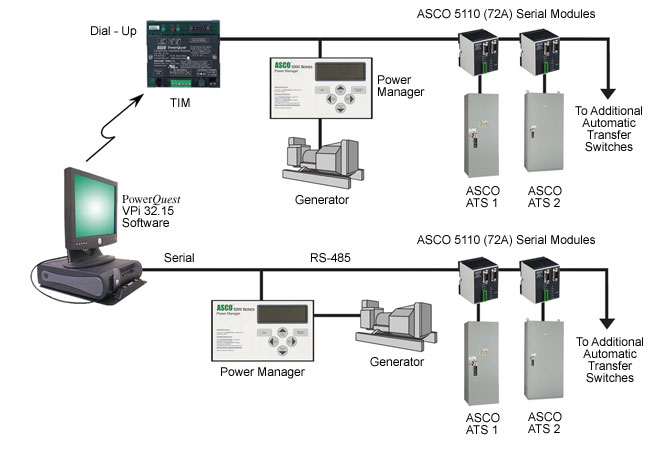 Remote Ats Monitoring Systems Series 300 And Series 7000