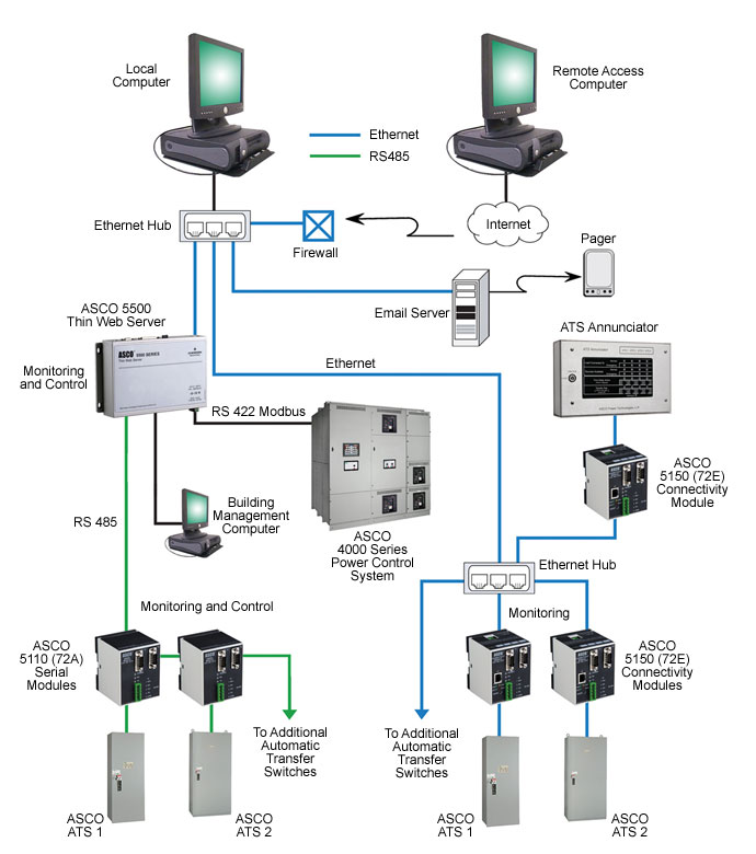 Remote Monitoring System : Remote ats monitoring systems series and