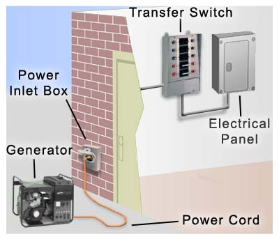 Transfer Switch Wiring Diagram on Installation Diagrams For Generator Installation