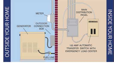 how an automatic generator and transfer switch works the completely automatic transfer switch monitors incoming voltage from the utility line around the clock