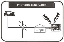transfer switch protects generator
