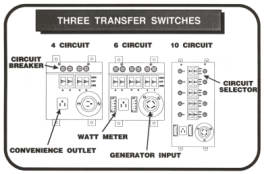 how an automatic generator and transfer switch works rh generatorjoe net Ethernet Crossover Wiring Wiring Diagram for Cat5 Crossover Cable