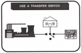 use a transfer switch