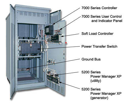 Closed Transition Soft Load Power Transfer Switching