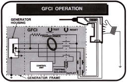 Generator Operation for portable generators on power wiring diagram, motor wiring diagram, 3 wire 220 volt wiring diagram, ansi wiring diagram, amp wiring diagram, electrical wiring diagram, circuit wiring diagram, transformer wiring diagram, arc fault wiring diagram, relays wiring diagram, cooper wiring diagram, metalux wiring diagram, hospital grade wiring diagram, afci wiring diagram, box wiring diagram, ac wiring diagram, switch wiring diagram, outlet wiring diagram, blank wiring diagram, electricity wiring diagram,