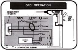 gfci operation