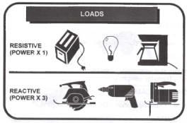 generator loads