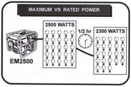maximum vs rated power