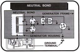 neutral bond