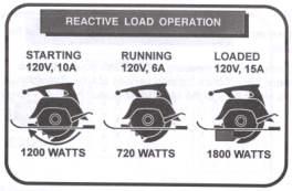 reactive load operation