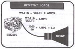 resistive loads