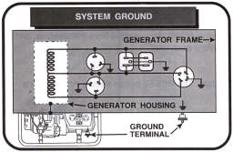 system ground